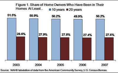 How Long Buyers Remain in Their Homes